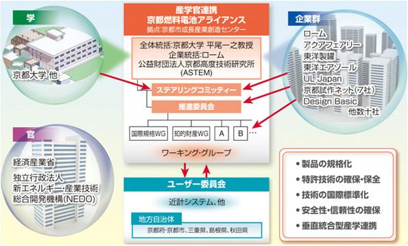 ローム・京都大学など、新型燃料電池の実用化に向け産官学連携