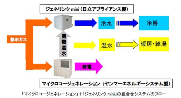 ヤンマーと日立、ガスエンジンコジェネレーション機器の販売で協力