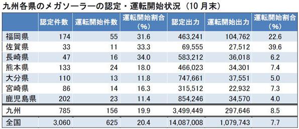 メガソーラー、全国の28%(出力)が九州に 2013年10月末時点の調査