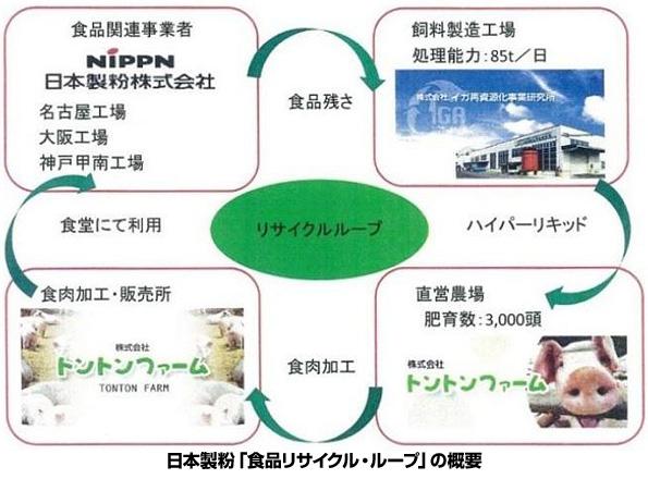 自社の食品廃棄物が社員食堂のおかずに 日本製粉、「食品リサイクル・ループ」認定