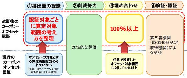 カーボン・オフセット制度の認証基準が改訂 オフセット比率100%以上に!