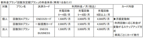 東京都・神奈川県のENEOS 電気自動車向け充電サービスに新料金プラン
