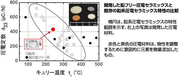 産総研、鉛を使わない圧電セラミックス開発 性能は同程度