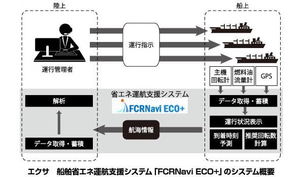 「低CO2川崎ブランド大賞」認定の船舶省エネ運航支援システム 5年で1億円節約