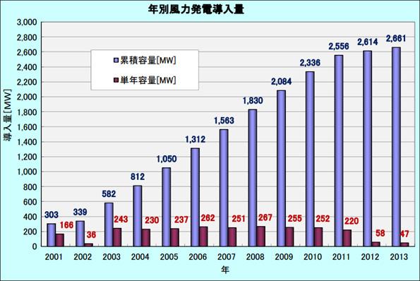 2013年の国内風力発電、新規導入量19%減 アセス対象の影響か