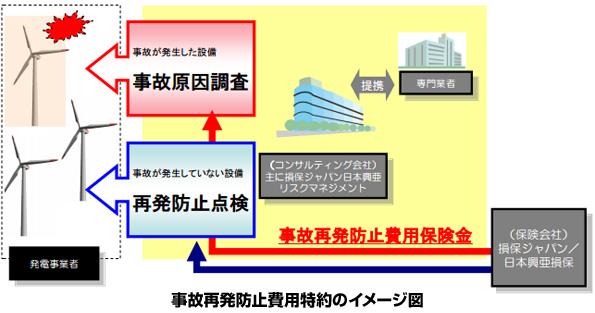 損保ジャパン・日本興亜損保 風力発電事業向けの火災保険を販売開始