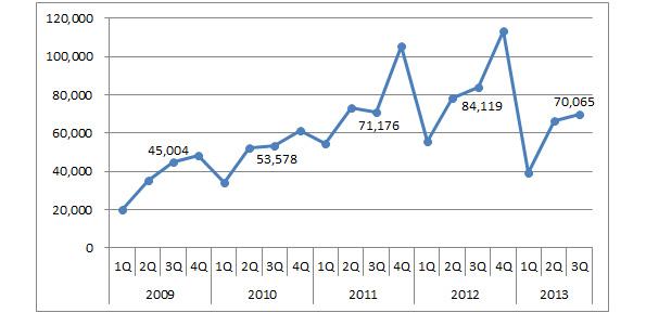 住宅用太陽光発電の新規設置、さらに減少 既築は前年同期比約25%減