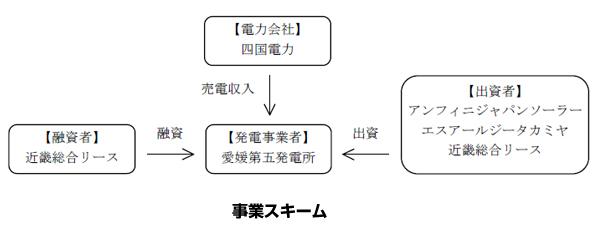 愛媛県のメガソーラー、1.4MWでプロジェクトファイナンスによる資金調達