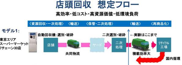 ペットボトルの店頭回収システムの実証開始 首都圏のスーパーやコンビニで