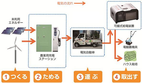 宮城県に農業用電気自動車の充電ステーション 太陽光と蓄電池で稼働