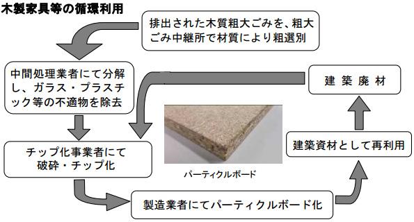 東京都足立区、木製の粗大ごみを燃やさず建築資材にリサイクルへ