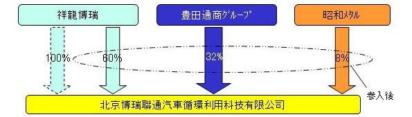 豊田通商、中国の自動車リサイクル事業に参入 規制強化での需要拡大狙う