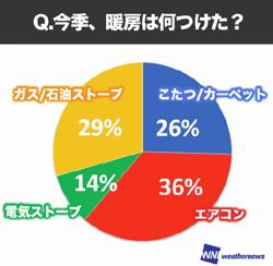 「冬の暖房事情調査」 宮崎県が一番エコ、こたつは北海道より沖縄が多い