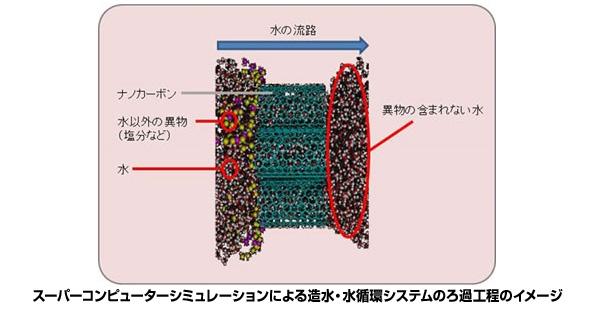 ナノカーボン膜を使った水ろ過の研究 富士通のスパコンで解析