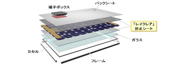 紫外線を可視光に変換する封止シート 太陽電池の出力を約2%向上