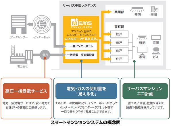 穴吹工務店、静岡県のマンションにMEMS初採用 ガス化やLED等でも省エネ