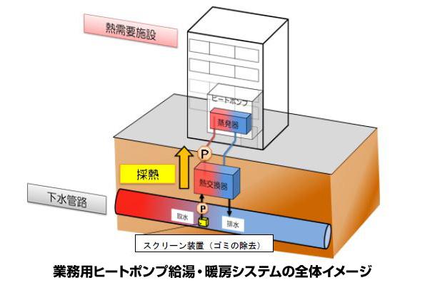 下水熱を給湯・暖房に利用するシステム 関西電力などが開発