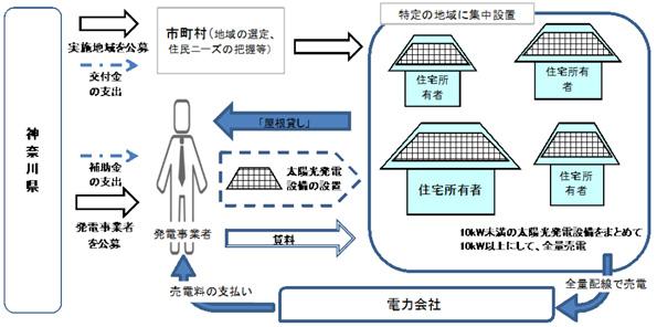 神奈川県、「複数の住宅にまたがる屋根貸しビジネスモデル」開拓へ