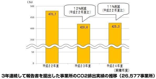 東京都の中小事業所 2012年度CO2排出量は震災直後の状態を維持