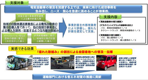 電気・PHVタクシー/トラックへの補助金、計52台への支援が決定