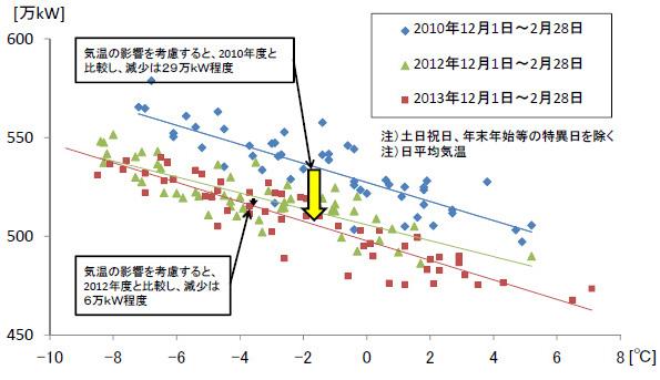北海道、今冬の節電目標6%を達成できず 火力停止で綱渡りの日も
