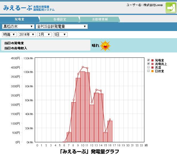 Looop、太陽光遠隔監視システムに新モデル 機能拡充でも25万円以下