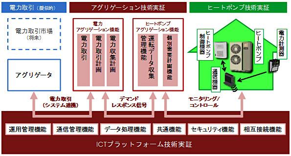 日本企業3社、イギリスでスマートコミュニティ構築 アグリゲーションなど実証