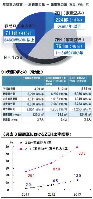 積水化学のネット・ゼロ・エネルギー住宅 2013年は13%が消費ゼロ
