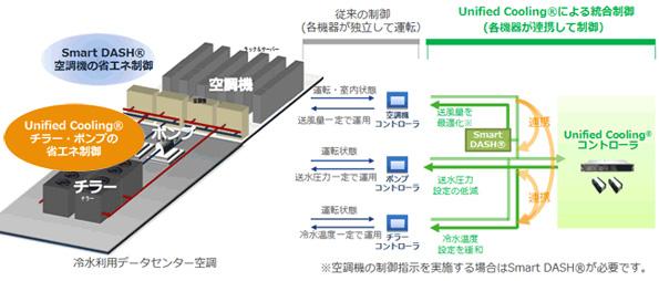 消費電力30%減 新しいデータセンター向け統合空調制御システム