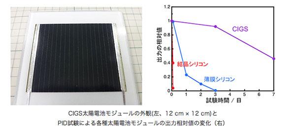 産総研、高いPID耐性を持つCIGS太陽電池モジュールを開発