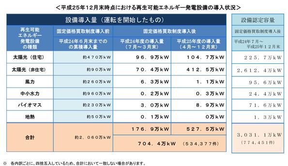 固定価格買取制度、2013年末時点での非住宅用太陽光の稼働率は18.5%
