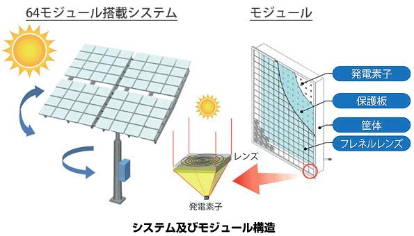 住友電工の「追尾型」太陽光発電装置が製品化 発電効率は通常の2倍