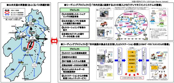 浦安市・大阪港など5地域の「創蓄省エネ化モデル構想」が策定