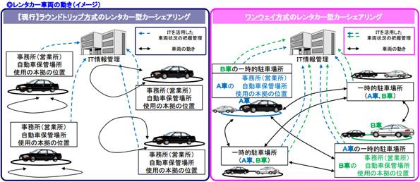 「ワンウェイ方式」のカーシェアリングで法整備 レンタカー事業の幅広がる