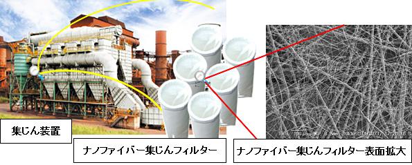 PM2.5をほぼ100%除去する焼却炉向けフィルター 25%の省エネ効果も