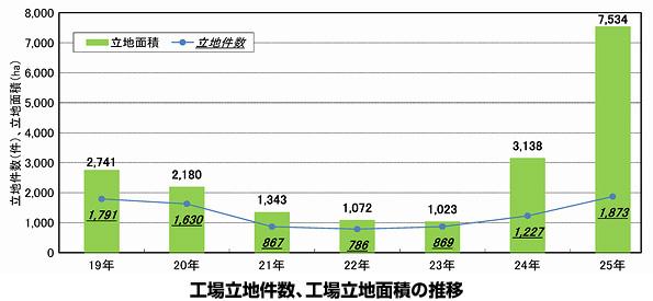 「工場の立地」調査、太陽光発電で大幅増 件数1.5倍、面積2.4倍に