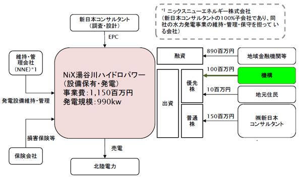 グリーンファンド、富山県の小水力発電、北海道の風力発電にも出資