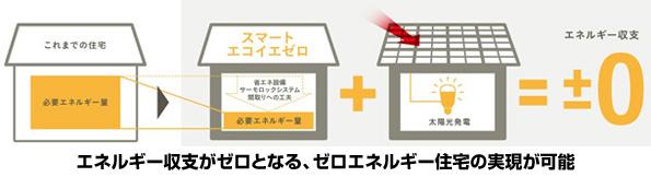 パナソニック、創蓄連携HEMSや高断熱パネルを採用したZEHを発売