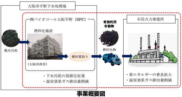 大阪市の下水処理場、下水汚泥を固形燃料に 西日本最大規模