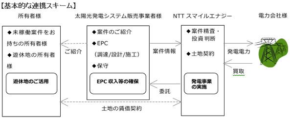 NTTスマイルエナジー、「未稼働の太陽光発電事業」を稼動させるプロジェクト開始