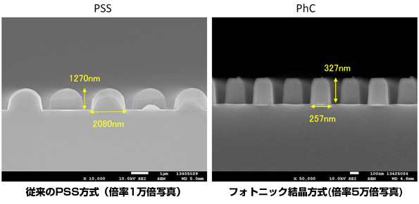 丸文・理研、LEDの発光効率向上かつ低コストな製造システムを開発