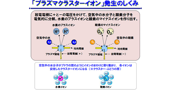 シャープ「プラズマクラスター」、PM2.5・排ガス等の除去効果証明