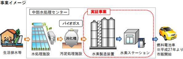 福岡市など、下水汚泥からの水素で燃料電池車を走らせる実験開始