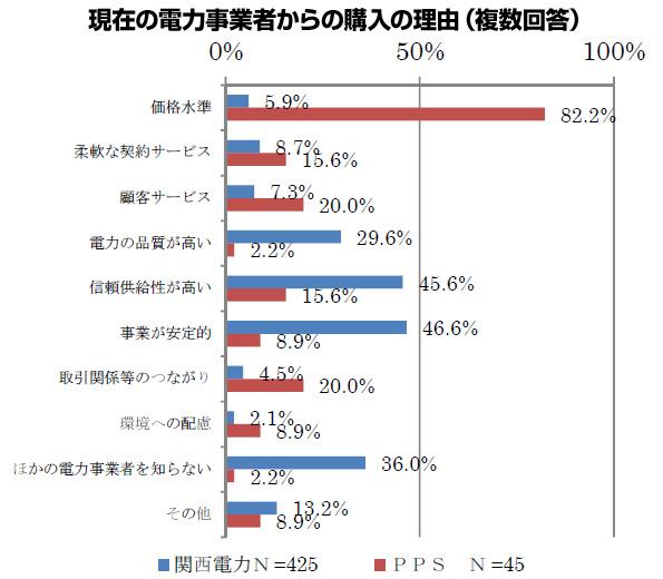 大阪府「もっと知って 新電力のこと」 電力自由化の啓発開始