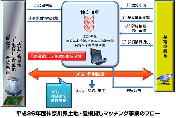 神奈川県の太陽光発電マッチング事業 今年は土地貸し・売却も募集