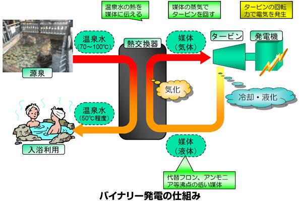 兵庫県の湯村温泉、町運営による温泉バイナリー発電が稼働