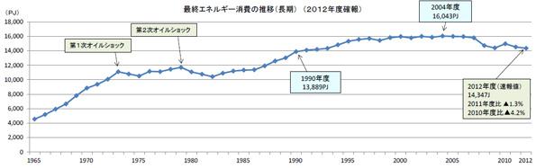 2012年度のエネルギー需給実績が確定 消費量は前年比1.3%減に