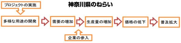 神奈川県、軽い薄膜太陽電池の活用方法・設置場所を公募 2年で10億円補助
