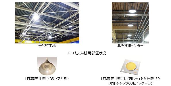豊田合成、工場等に高天井用LED照明を導入 水銀灯と比べ66%省エネ