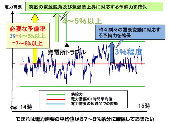 今夏の電力、昨年より不足の見通し 関電・九電は東電から融通を受けてカバー